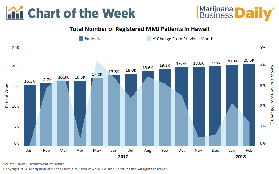 Hawaii Cannabis Patient Numbers